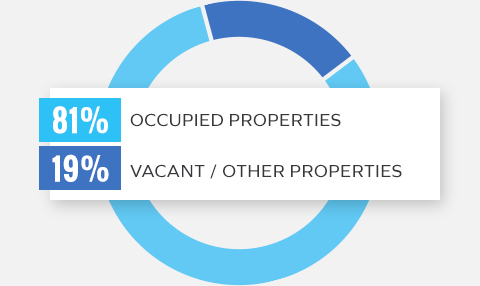 Occupied vs Vacant Properties